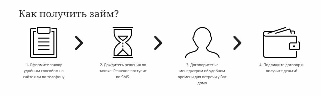 этапы получения займа