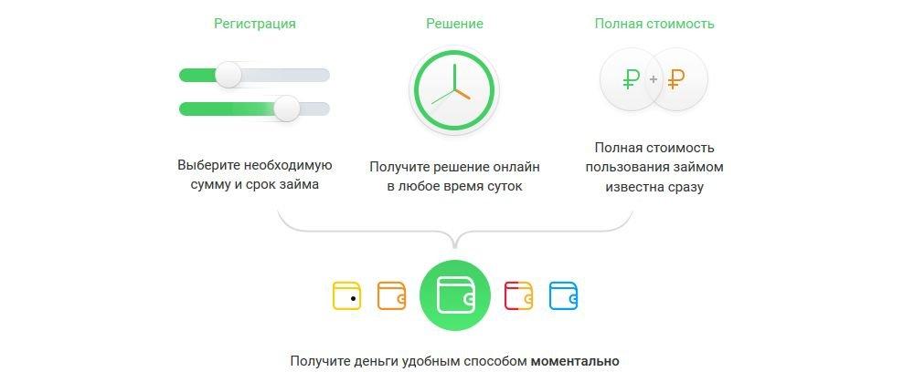 Оформление мгновеных займов еКапуста онлайн