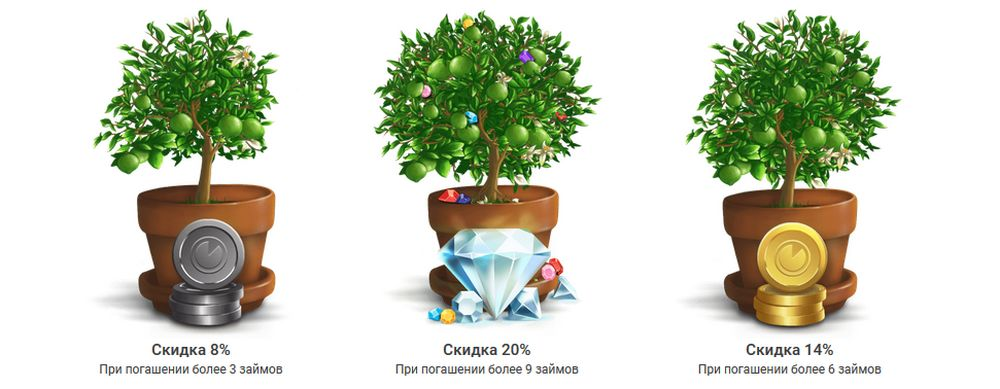 Бонусная программа МФО Lime