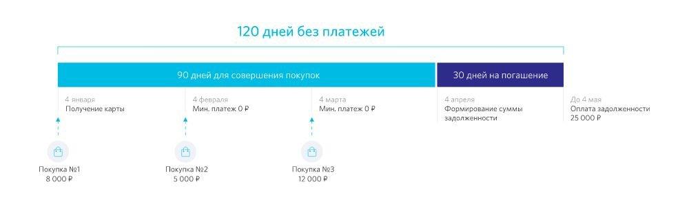 Период 120 дней без платежей по кредитной карте банка Открытие