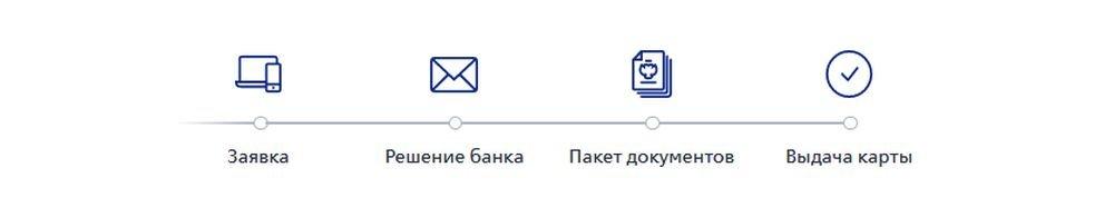 Как получить кредитную карту в ВТБ