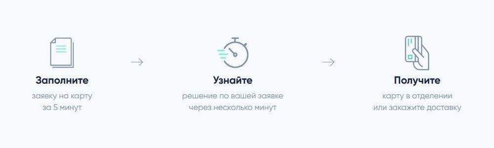 Как получить кредитку «Выгода» от Экспобанк
