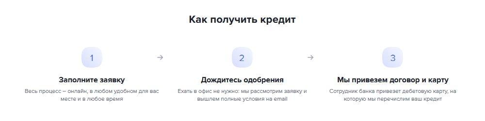 Как оформить кредит на автомобиль в Газпромбанке